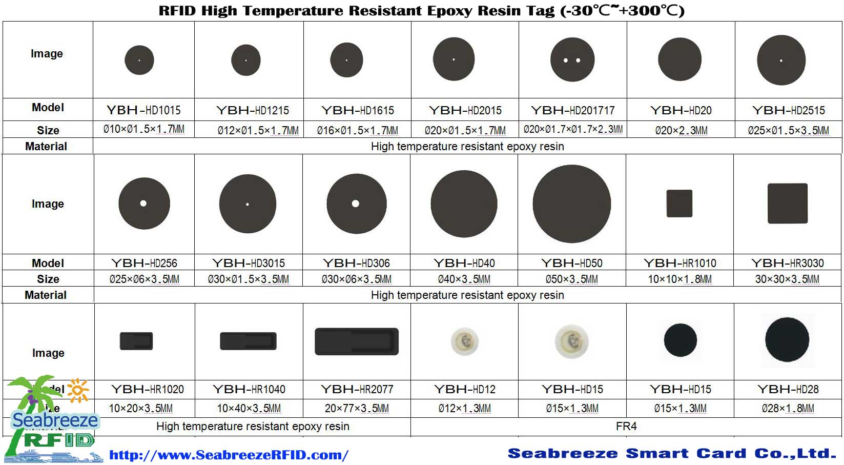 RFID High Temperature Resistant Epoxy Resin Tag, RFID High Temperature Resistant Laundry Tag, SeabreezeRFID.com dan