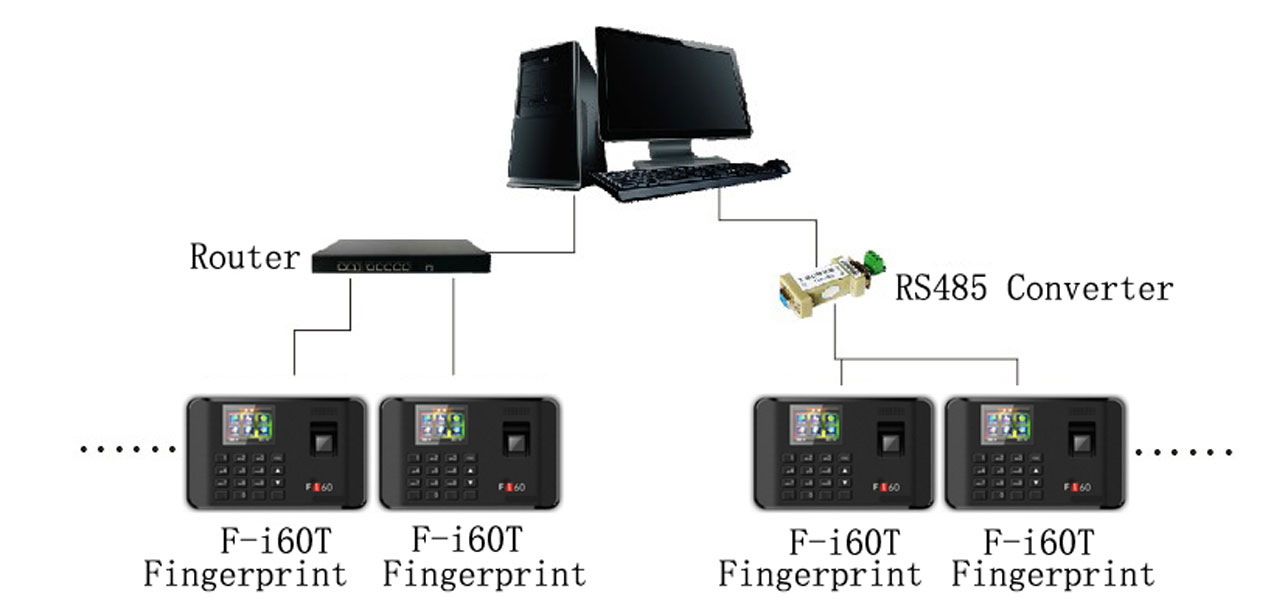 Fingerprint Time Attendance Management Solutions (RS485 or TCP-IP). Seabreeze Smart Card Co., LTD.